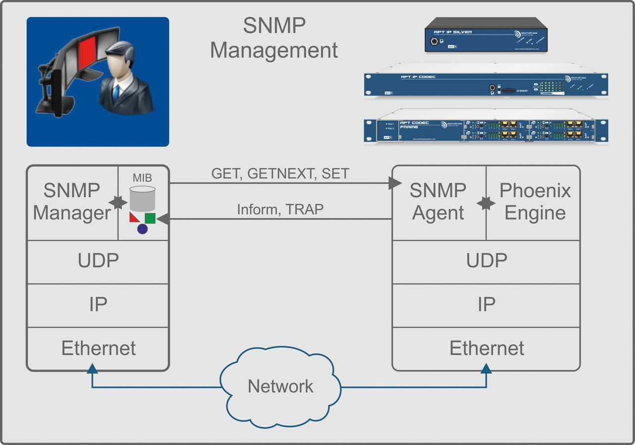 SNMP Example
